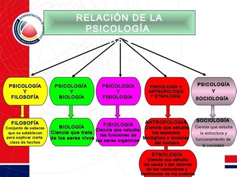 presentaciones Uapa: imagen en relacion a la psicologia