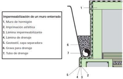 Prevención de humedades   drenaje de muros   Muro de ...