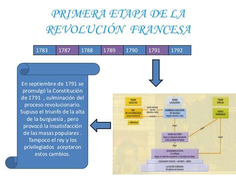 PRIMERA ETAPA DE LA REVOLUCIÓN FRANCESA