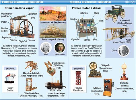 Primera, Segunda y Tercera Revolución Industrial ...