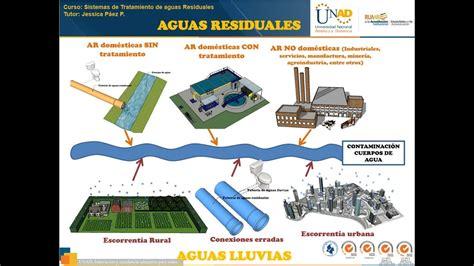 Principales fuentes de contaminacion cuerpos de agua ...