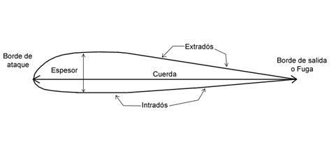 Principios básicos de vuelo   Vueloartificial