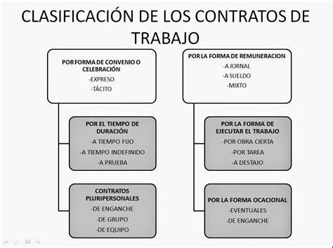 Principios del Derecho Laboral Colombiano: CONTRATO LABORAL