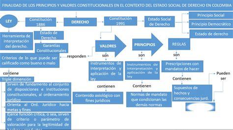 PRINCIPIOS Y VALORES CONSTITUCIONALES EN COLOMBIA   YouTube
