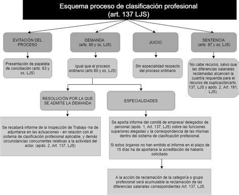 Proceso laboral especial en materia de clasificación ...
