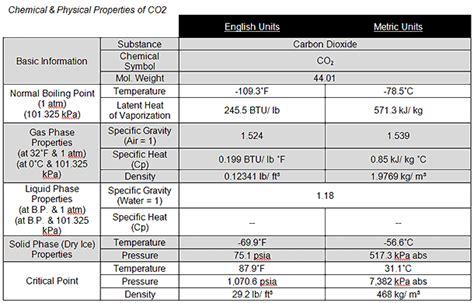 Production de glace carbonique et pelletiseurs Cold Jet