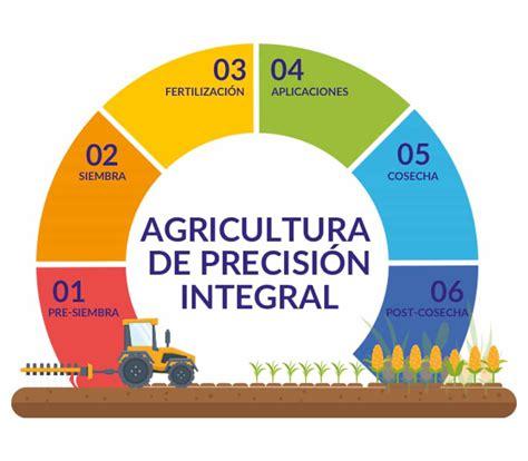 Productividad Agropecuaria • Agricultura de Precisión