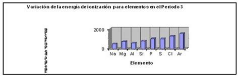 Profundizando en el área de la química  página 15 ...