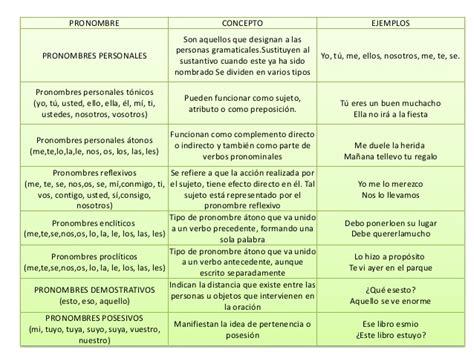 pronombre y adjetivo