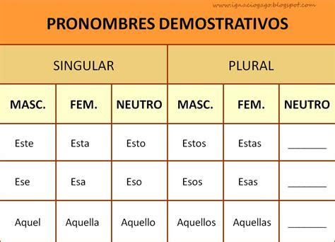 Pronombres demostrativos   Ejemplos De