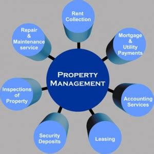 Property Management | Cox Real Estate Consultants, Inc.