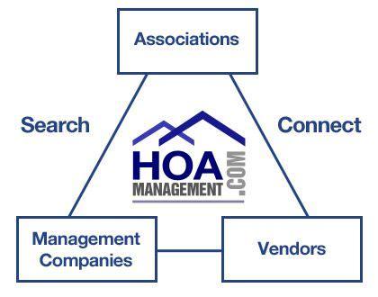 Property Management   http://hoamanagement.com/property ...