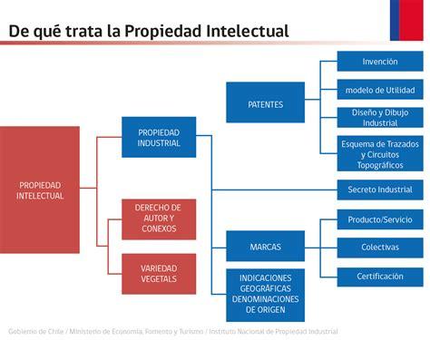 Propiedad Intelectual en Acuicultura   SalmonExpert.cl
