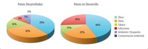 Proporción de las causas de cáncer, segun principales ...