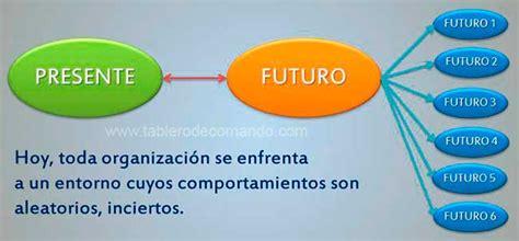 Prospectiva Estratégica y Planeación Estratégica sus ...