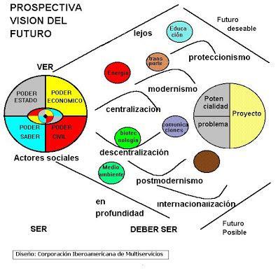 Prospectiva: Visión y construcción de futuros