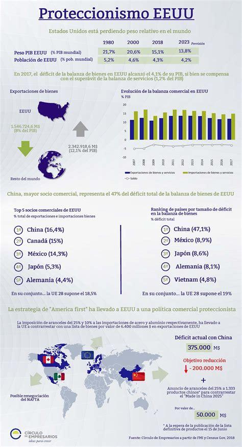 Proteccionismo EEUU  Infografía    Círculo de Empresarios
