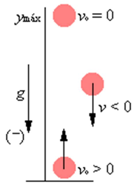 proyecto de fisica