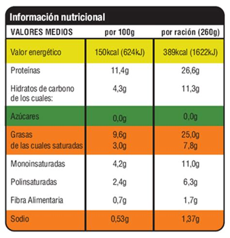 Proyecto de Nutrición. Telesecundaria No. 243. Ciencias ...