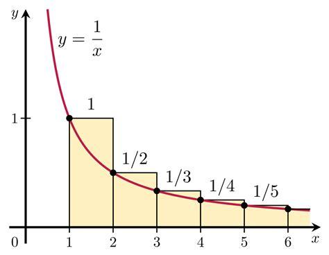 Prueba integral de convergencia   Integral test for ...