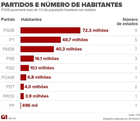 PSDB é o partido que governará o maior número de ...