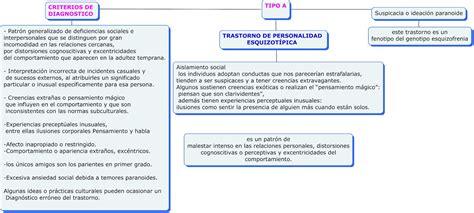 PSICODIAGNOSTICA DE LA PERSONALIDAD: TRANSTORNO DE ...