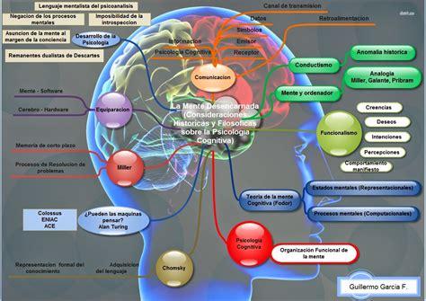 Psicologia Cognitiva: Mapa Conceptual  La mente desencarnada