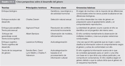 Psicología de la infancia : Desarrollo Psicosocial en ...