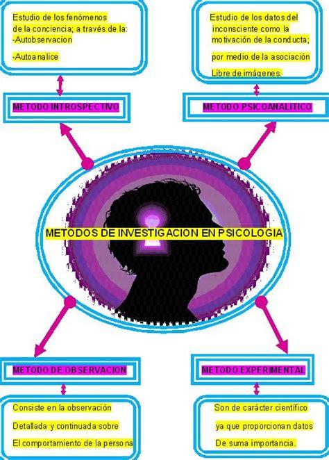 Psicologia General: METODOS DE INVESTIGACION DE LA ...