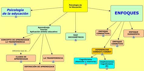 psicologia segundo