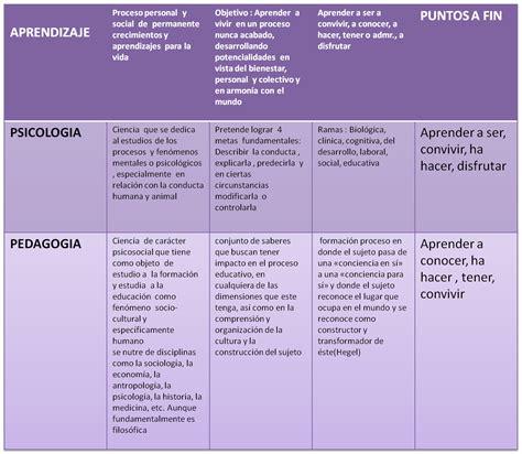 Psiquiatría vs. Psicología: Cuadros comparativos y ...