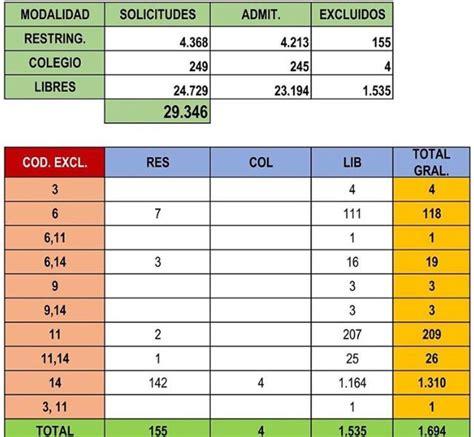 PUBLICACIÓN LISTA ADMITIDOS/EXCLUIDOS Y FECHA OFICIAL DE ...