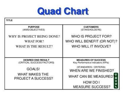 Quad Chart: The Executive Leadership Dashboard Developed ...