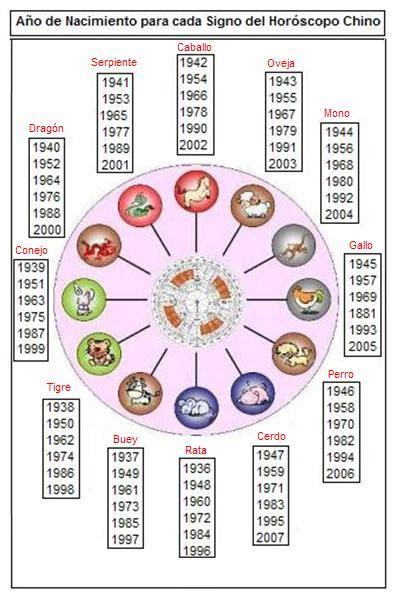 ¿Que animal sos?: Horoscopo Chino   Taringa!