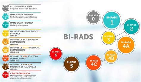 ¿Qué debo saber sobre el BI RADS?   Diagnóstico Rojas