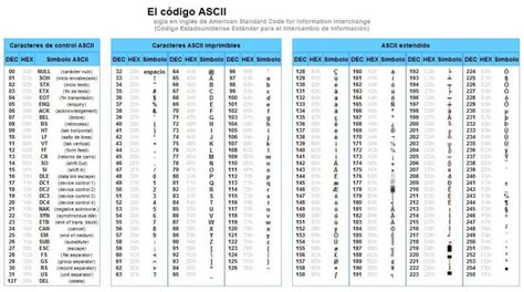 ¿Qué es ASCII?   Concepto, Definición y Características