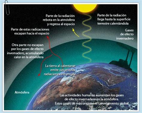¿Qué es el Cambio Climático? – OBCCD