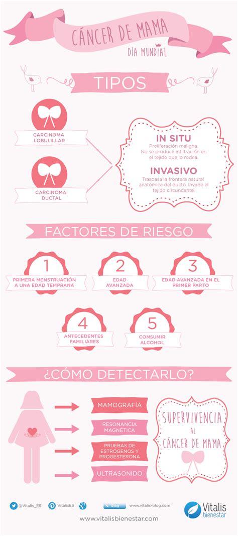 Qué es el cáncer de mama, síntomas, tipos y supervivencia