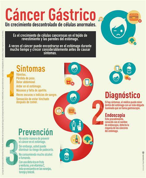 ¿Qué es el cáncer gástrico y cómo prevenirlo? | Comfandi