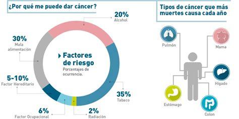 ¿Qué es el cáncer? Todo lo que debes saber   Auna
