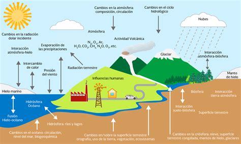 ¿Qué es el clima?   Instituto Nacional de Ecología y ...