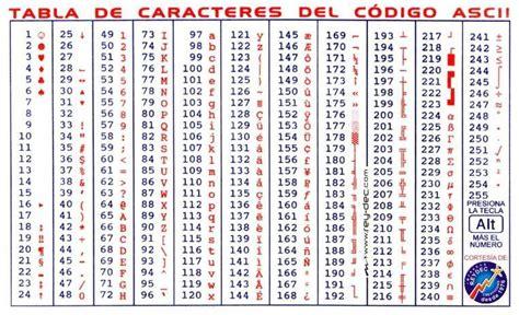 Qué es el código ASCII y para qué sirve