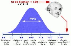 ¿Qué es el coeficiente intelectual y cómo puedes sacar el ...