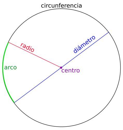 ¿Qué es el diámetro? Definición, características y ...