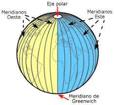 ¿Que es El Meridiano?