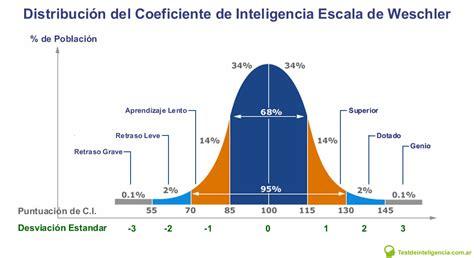 Qué es el TEST de COEFICIENTE INTELECTUAL? 【2020】