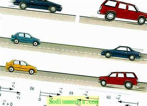 ¿Qué es la aceleración normal? La causa de su aparición y ...
