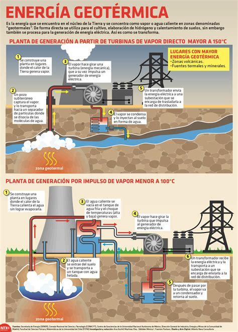 ¿Qué es la energía geotérmica? | Poblanerías en línea