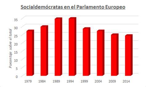 ¿Qué es la socialdemocracia?   Blog Personal de Pedro Barquero