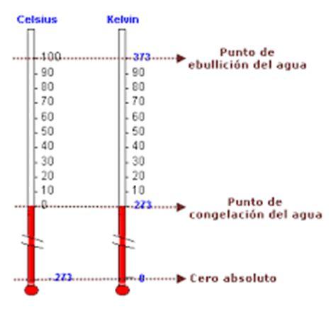 ¿Qué es la temperatura?:   Escala Kelvin